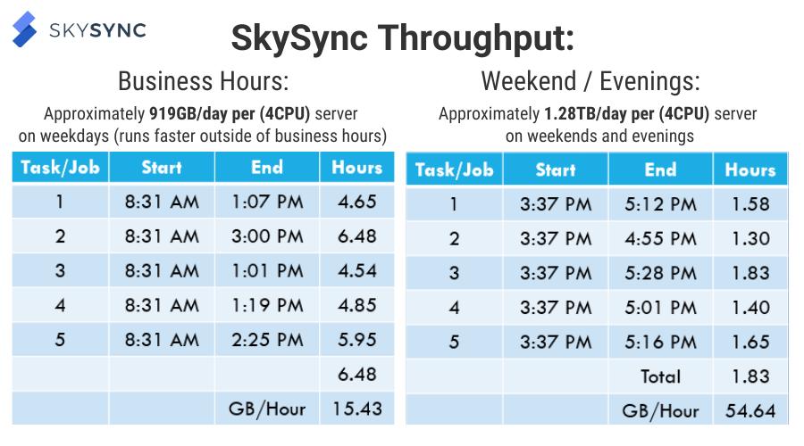 SkySync vs Microsoft Migration Manager Throughput