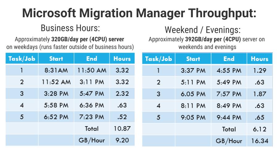 Microsoft Migration Manager Throughput