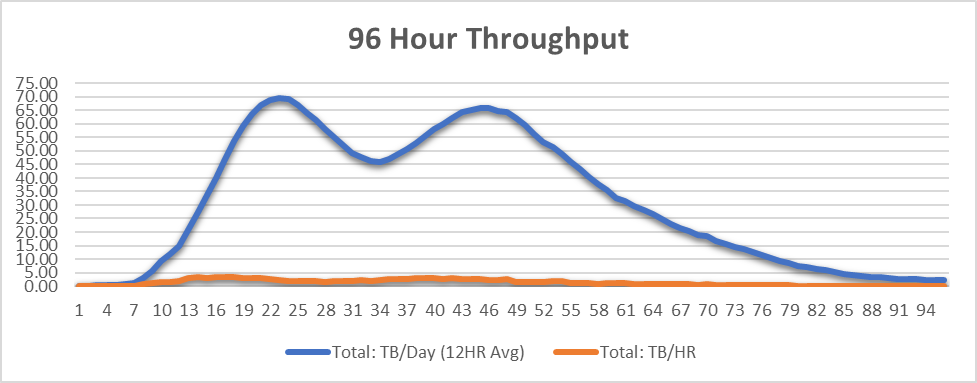 96 Hour Throughput Fast File Migration