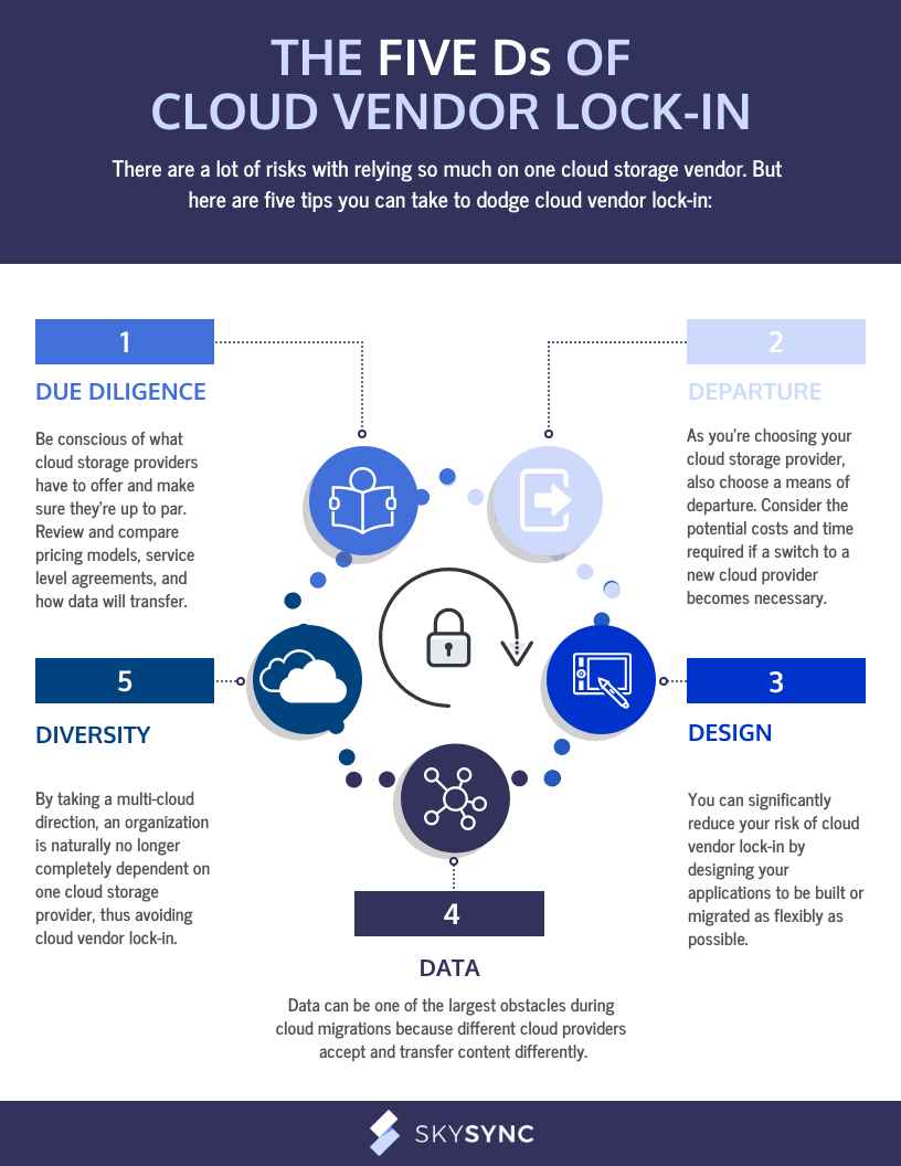 5 Ds of Cloud Vendor Lock-In Infographic