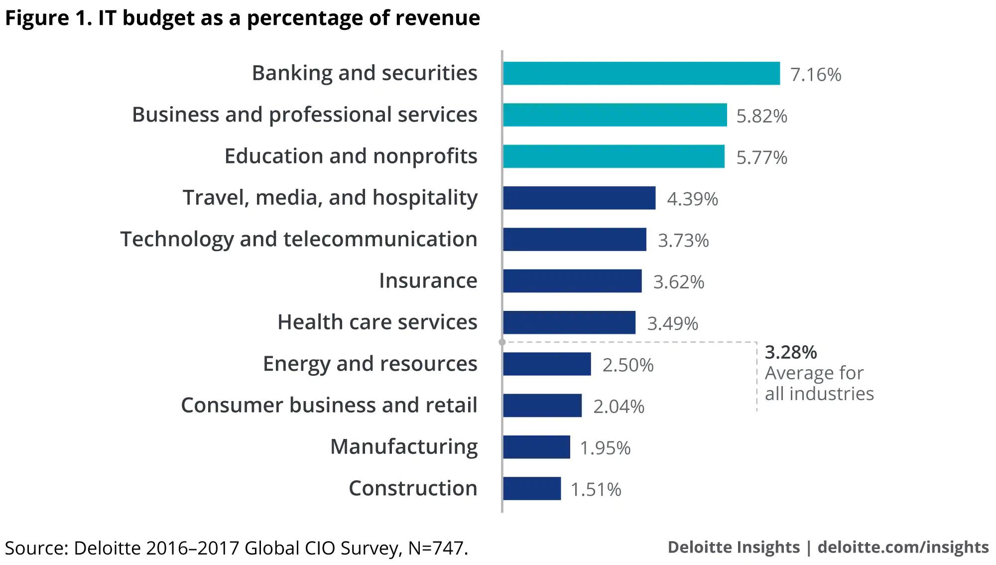 AEC Industry Cloud Budget Technology - Deloitte Data Analysis