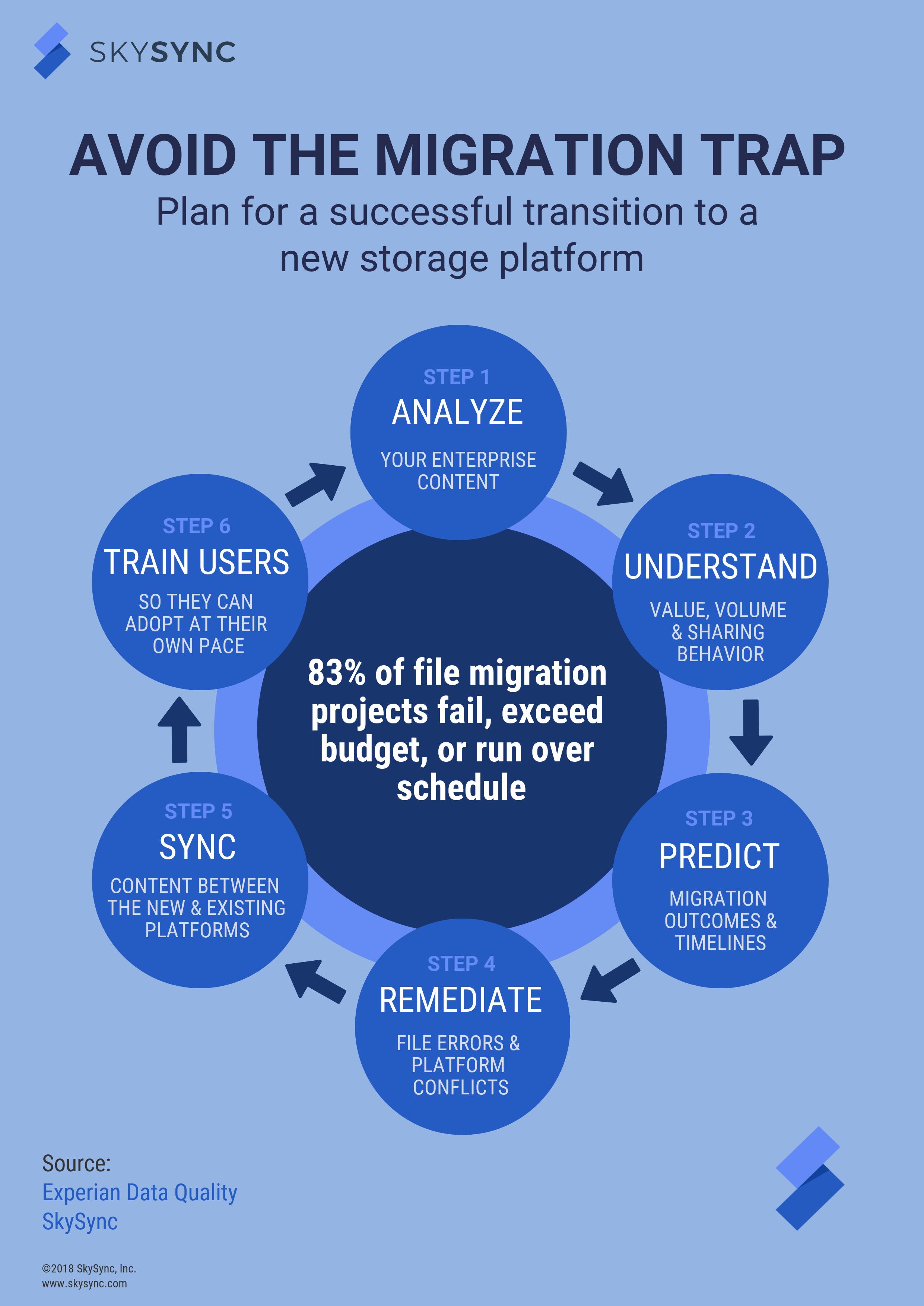 Plan for a successful cloud storage migration