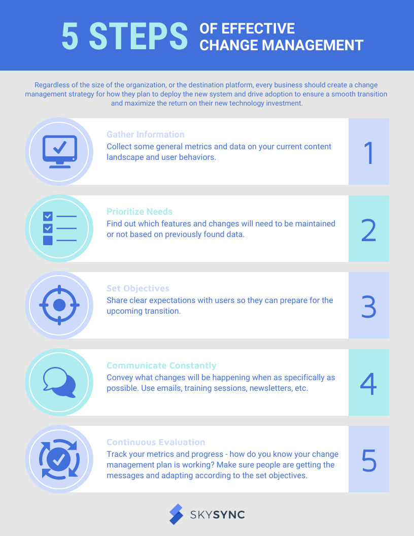 Five Steps of Change Management Infographic - Change Management for Educational Institutions