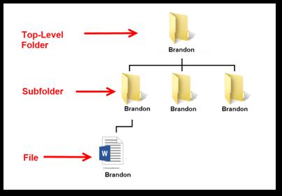G Suite Migration Permissions Example 2