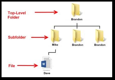 G Suite Migration Permissions Example