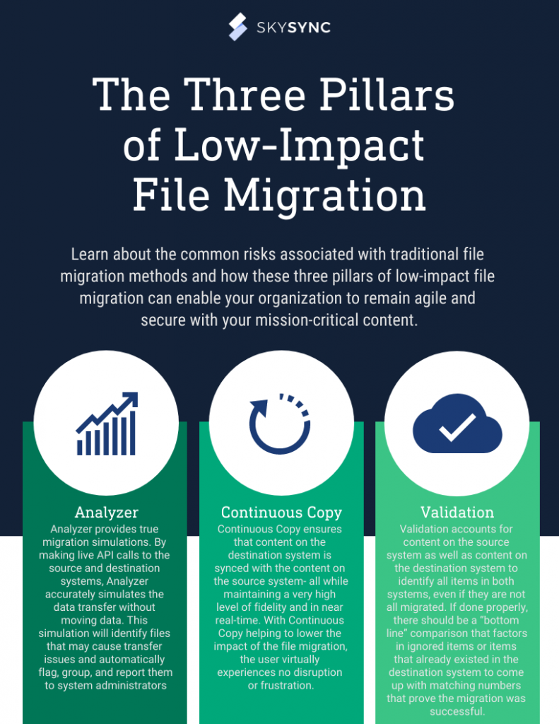 The Three Pillars of Low-Impact File Migration Infographic