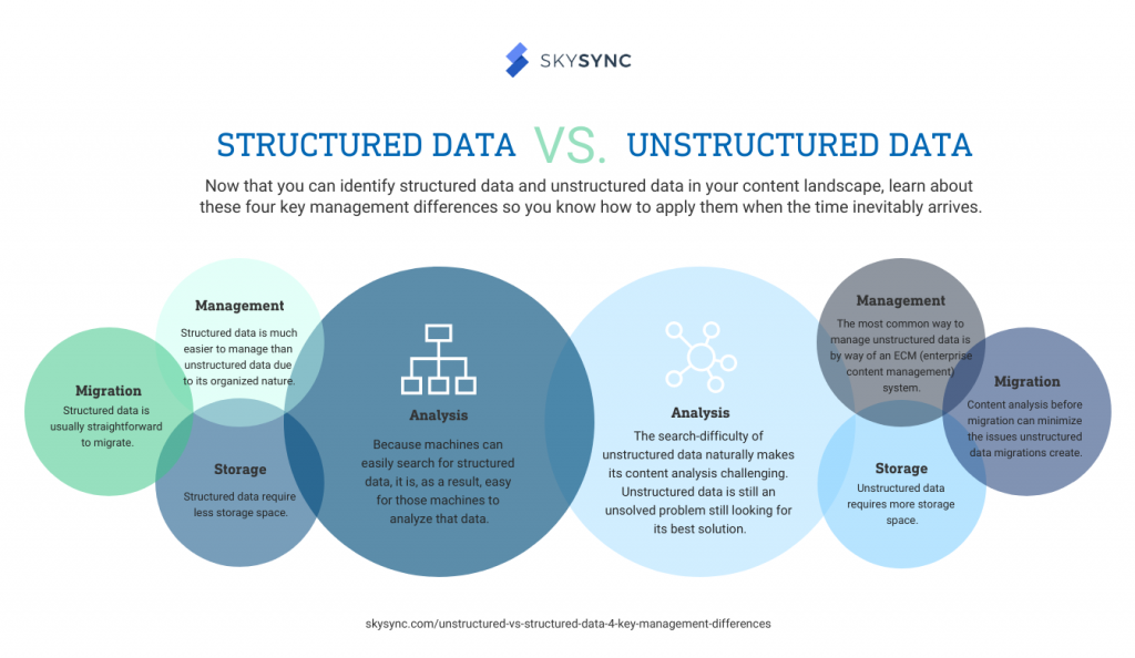 Unstructured VS Structured Data 4 Key Management Differences Infographic