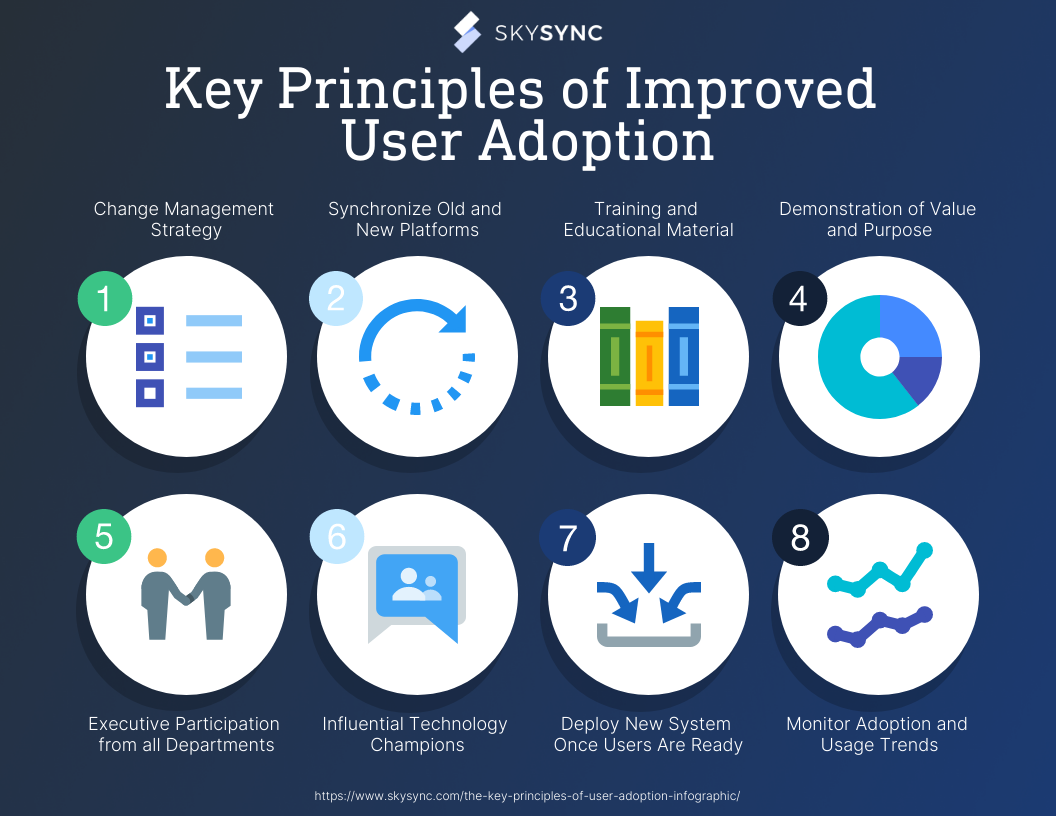 Key Principles of Improved User Adoption Infographic