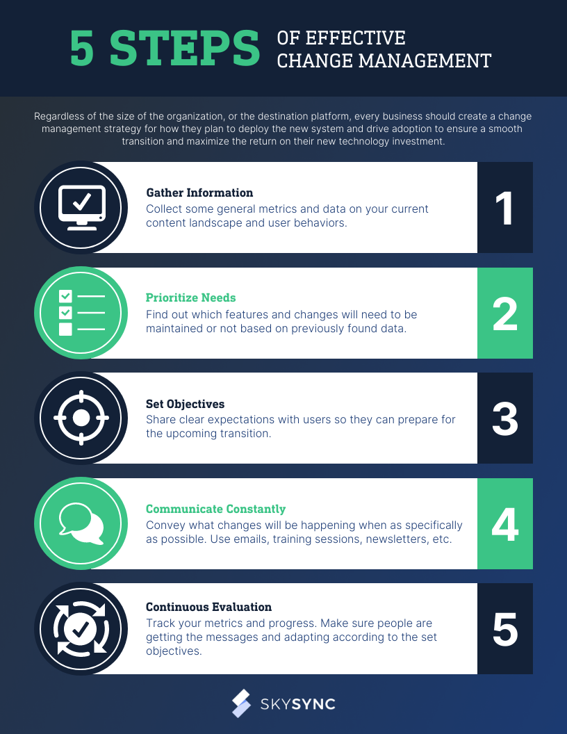 5 Steps of Effective Change Management Infographic