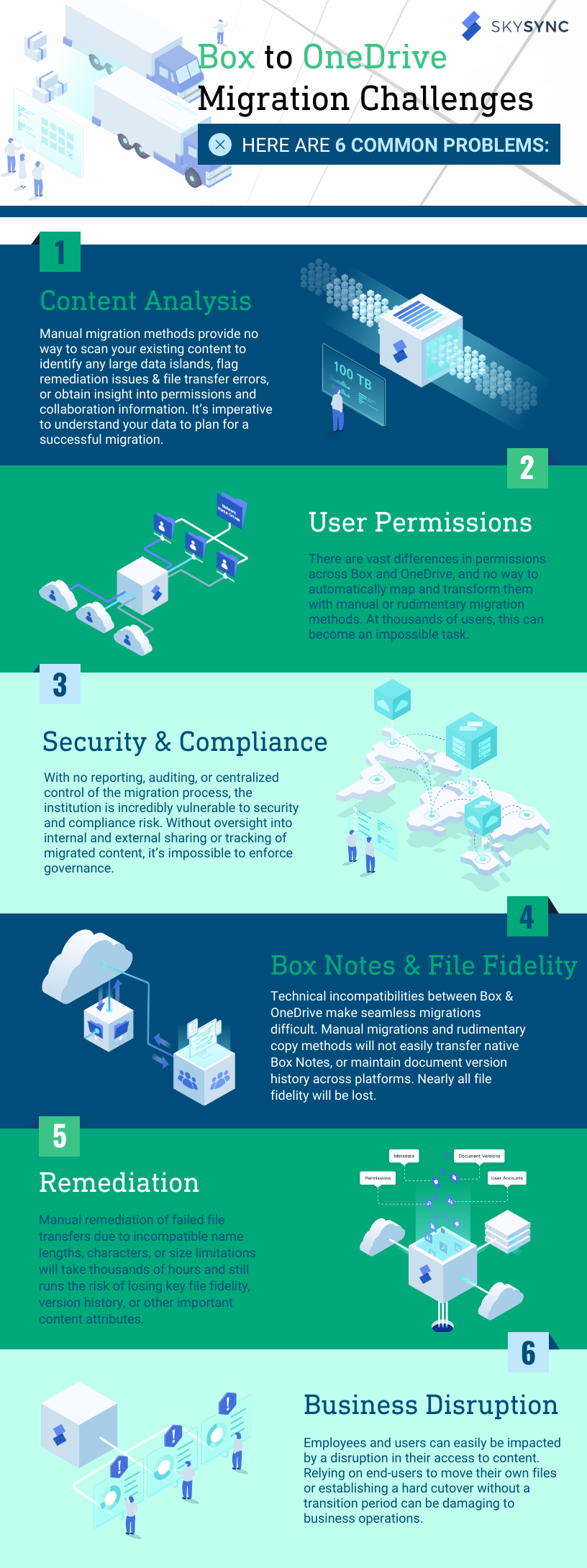 6 Common Box to OneDrive Migration Challenges Infographic SkySync