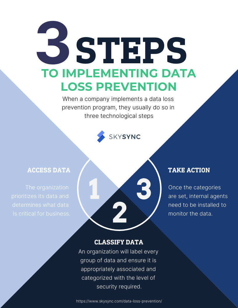 3 Steps to Data Loss Prevention Infographic