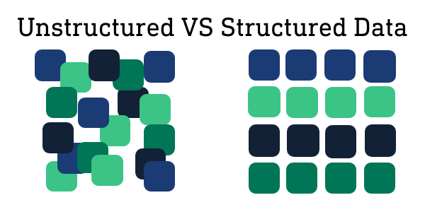 Unstructured VS Structured Data