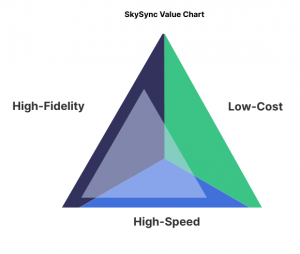 SkySync Migration Value Chart - Speed and Fidelity