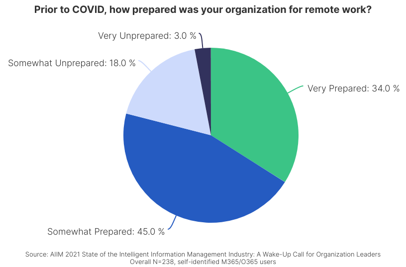 Information Chaos - Prior to COVID how prepared was your organization for remote work