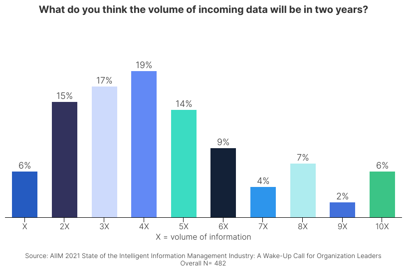 Information Chaos - What do you think the volume of incoming data will be in two years