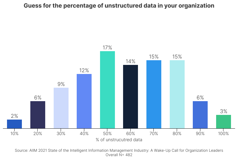 Information Chaos - Guess for the percentage of unstructured data in your organization