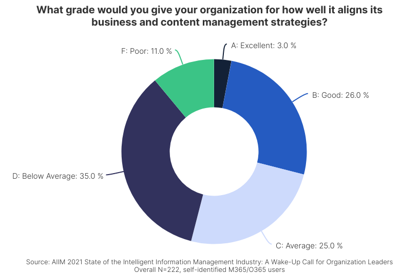 AIIM Survey - Business and IT Alignment Grade
