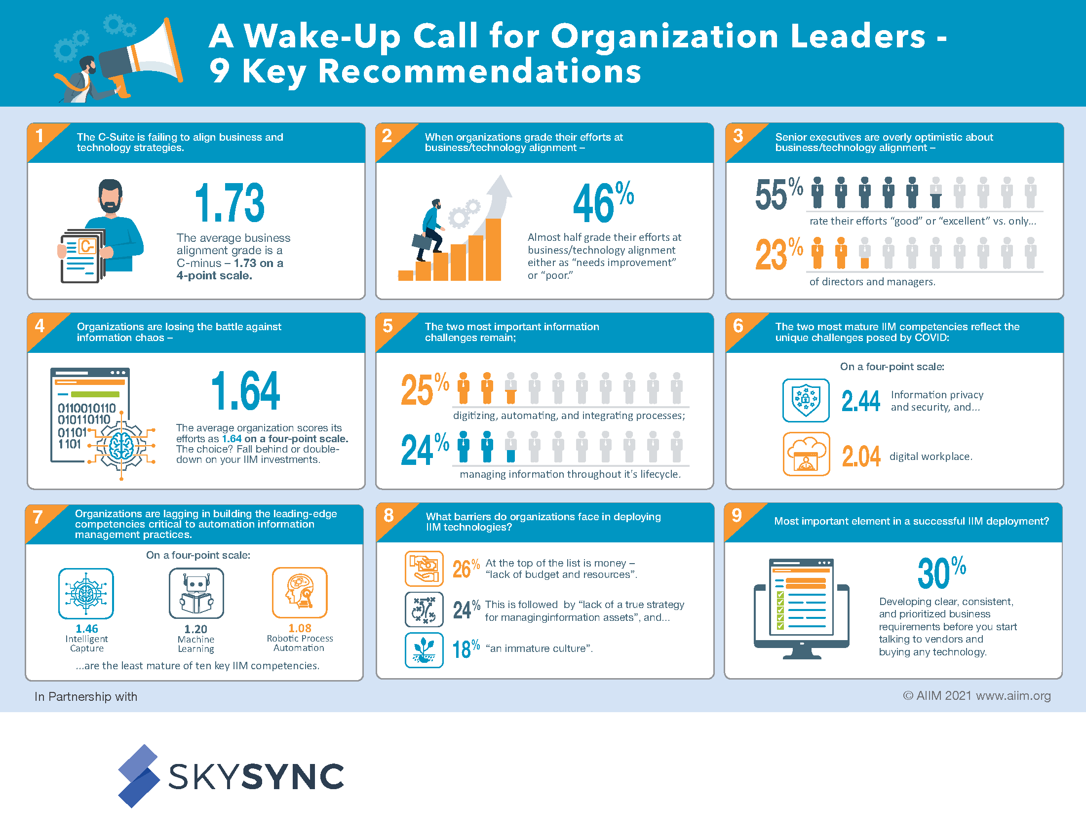 9 Key Recommendations for Organizational Leaders AIIM Infographic SkySync