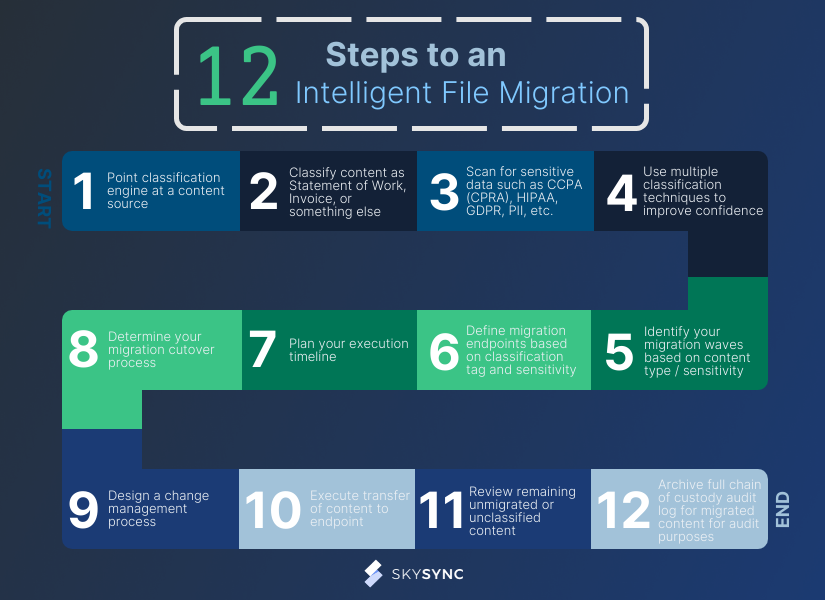 12 Steps to an Intelligent File Migration Infographic