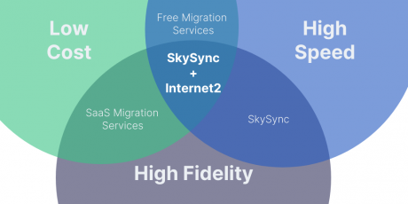 Cloud-to-Cloud Migrations No more compromise on speed, fidelity or cost